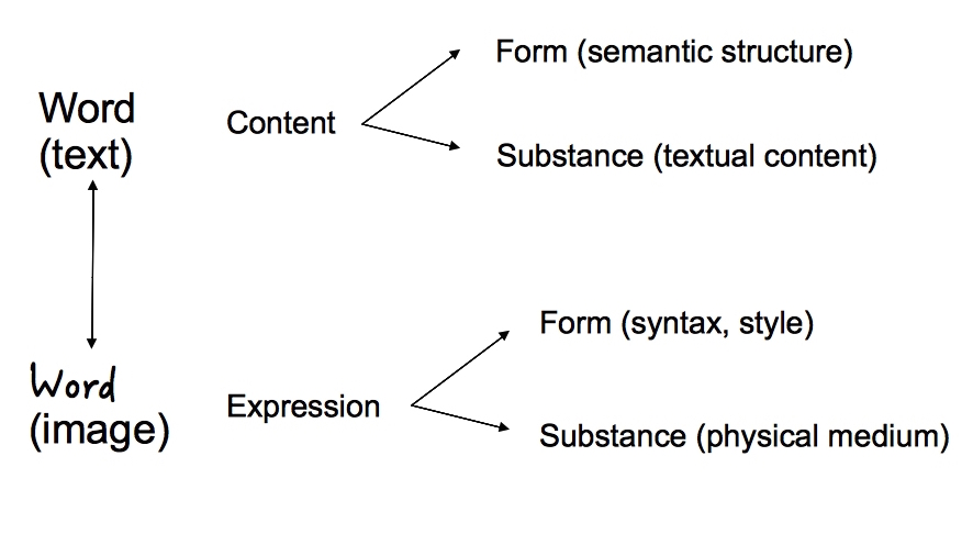 Figure 1. Interplay between the substance of the expression (the physical medium, the ink on the parchment) and the form of the content (the semantics of the text, its meaning)