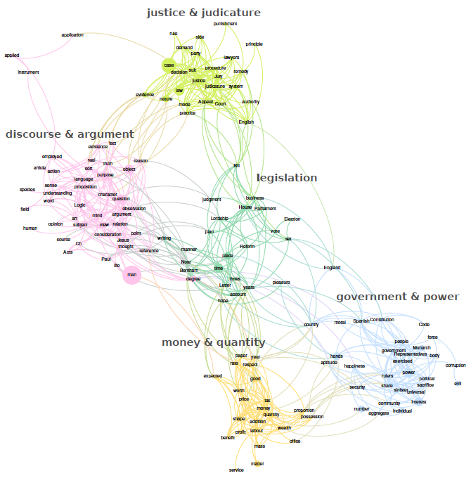 Figure 2: the main topics addressed in the corpus, based on clusters of concepts, showing the main concerns of Bentham's writings, which map closely onto established research areas in Bentham studies. The network was produced by Cortext; colours and fonts were reformatted in Gephi based on Cortext's gexf-format export