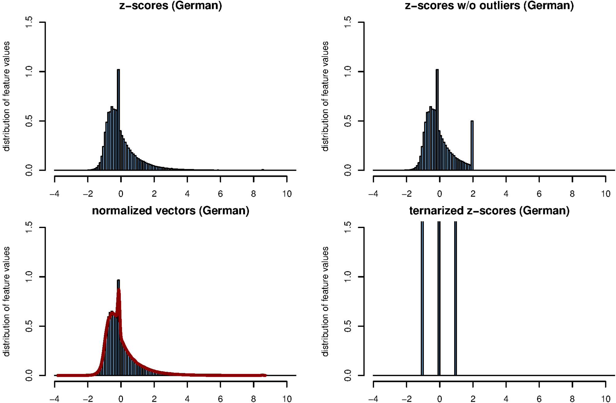 Figure 4: Distributions of feature vectors for all 75 texts, using vectors of 5000 most frequent words. The table shows the distribution of the original                                   (upper left), the distribution after length-normalizing the vectors (lower left), the distribution after clamping outliers with |                                 | > 2 (upper right) and a ternary quantization to the values –1, 0 and +1 (lower right). The red curve in the lower left graph shows the                                   before normalization; the direct comparison shows the normalization has only minimal effect and almost does not reduce outliers. The thresholds for the ternary quantization,                                   < –0.43 (–1), –0.43 ≤                                   ≤ 0.43 (0) and                                   > 0.43 (+1), have been selected such that in an ideal normal distribution, a third of all feature values would fall into each of the classes –1, 0, and +1.