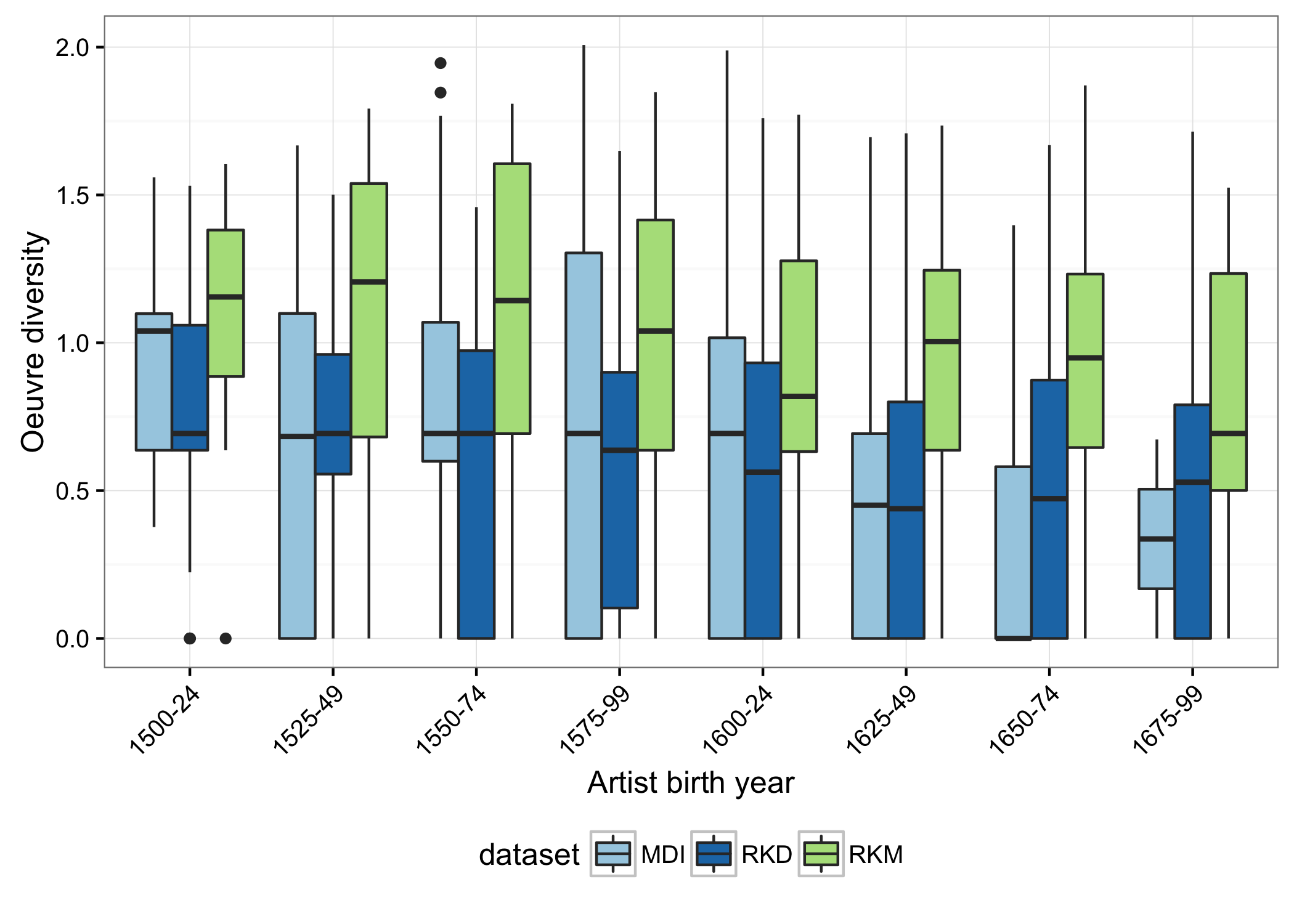Figure The oeuvre diversity ranges of painters (Montias and RKD datasets) and printmakers (RKM dataset) born at different points between 1500 and 1700