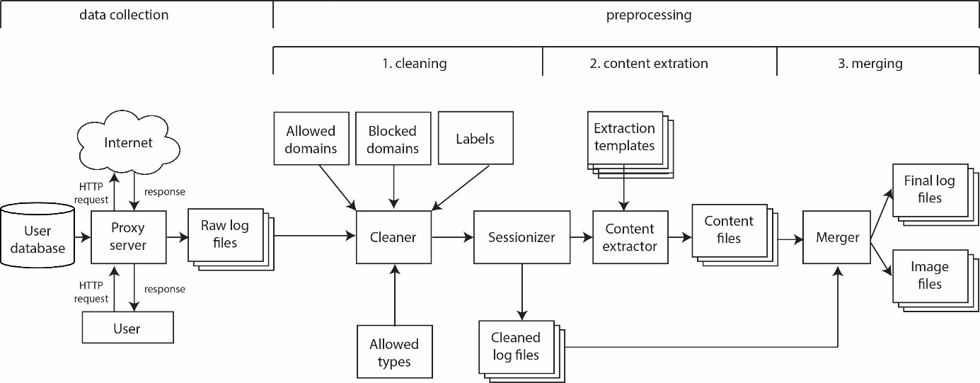 Figure 1. Workflow of the Newstracker application, illustrating the two main phases: Data Collection and Pre-processing. The latter consists of three stages: cleaning, content extraction and merging