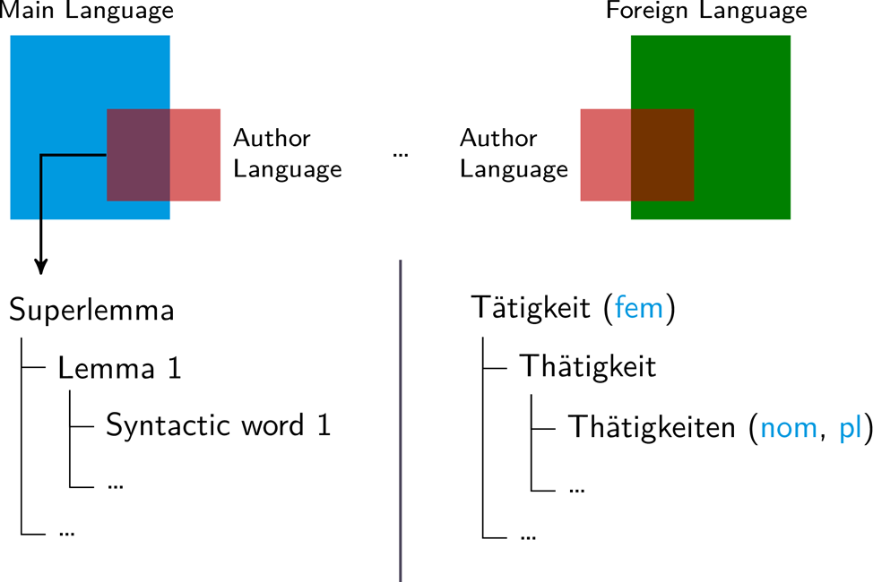 "Figure 2: Left side: schematic depiction (red) of the vocabulary of an author (e.g., Franz Kafka) as manifested within Wikidition's input text(s) (e.g., ""In der Strafkolonie"") as mainly overlapping with the vocabulary of the corresponding reference language (e.g., German)."