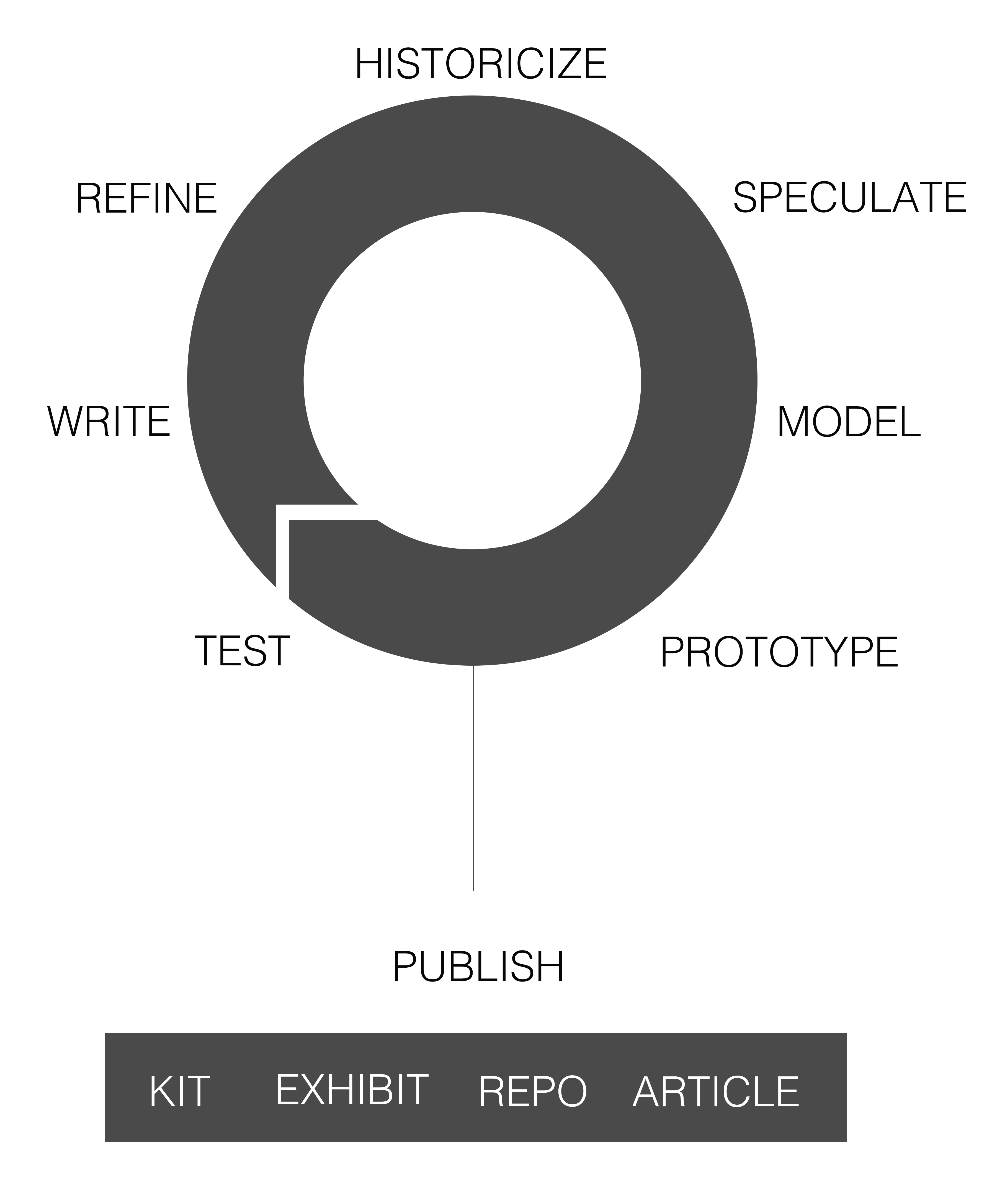Figure 1: Design Cycle for the Kits