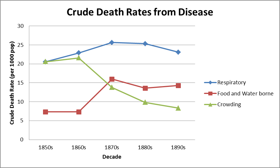 Figure 2: Crude death rates from disease classes and frequency of instances of these diseases in the Era