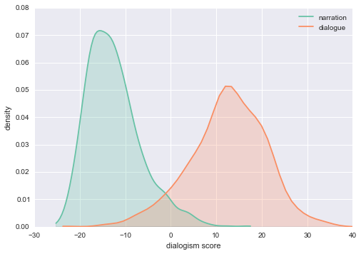 Figure 4: dialogism scores for narration and dialogue