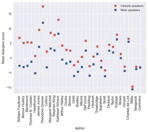 Figure 6: Authors whose male and female characters are significantly differentiated by dialogism score at p < .0005