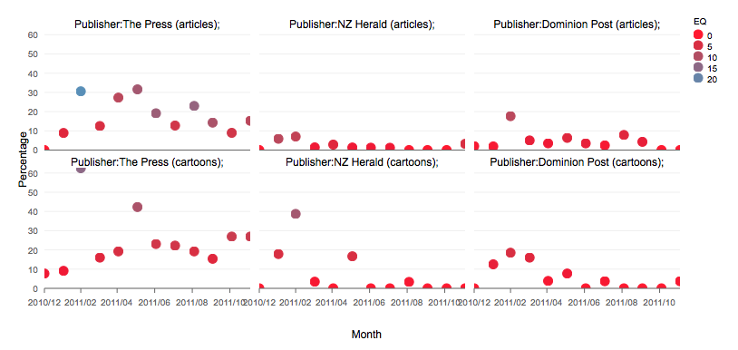 Figure 1: Percentage of earthquake-related articles and cartoons published in three New Zealand newspapers in the period from December 2010 to December 2011 generated using LDA-topic modelling. Also showing combined earthquake score.