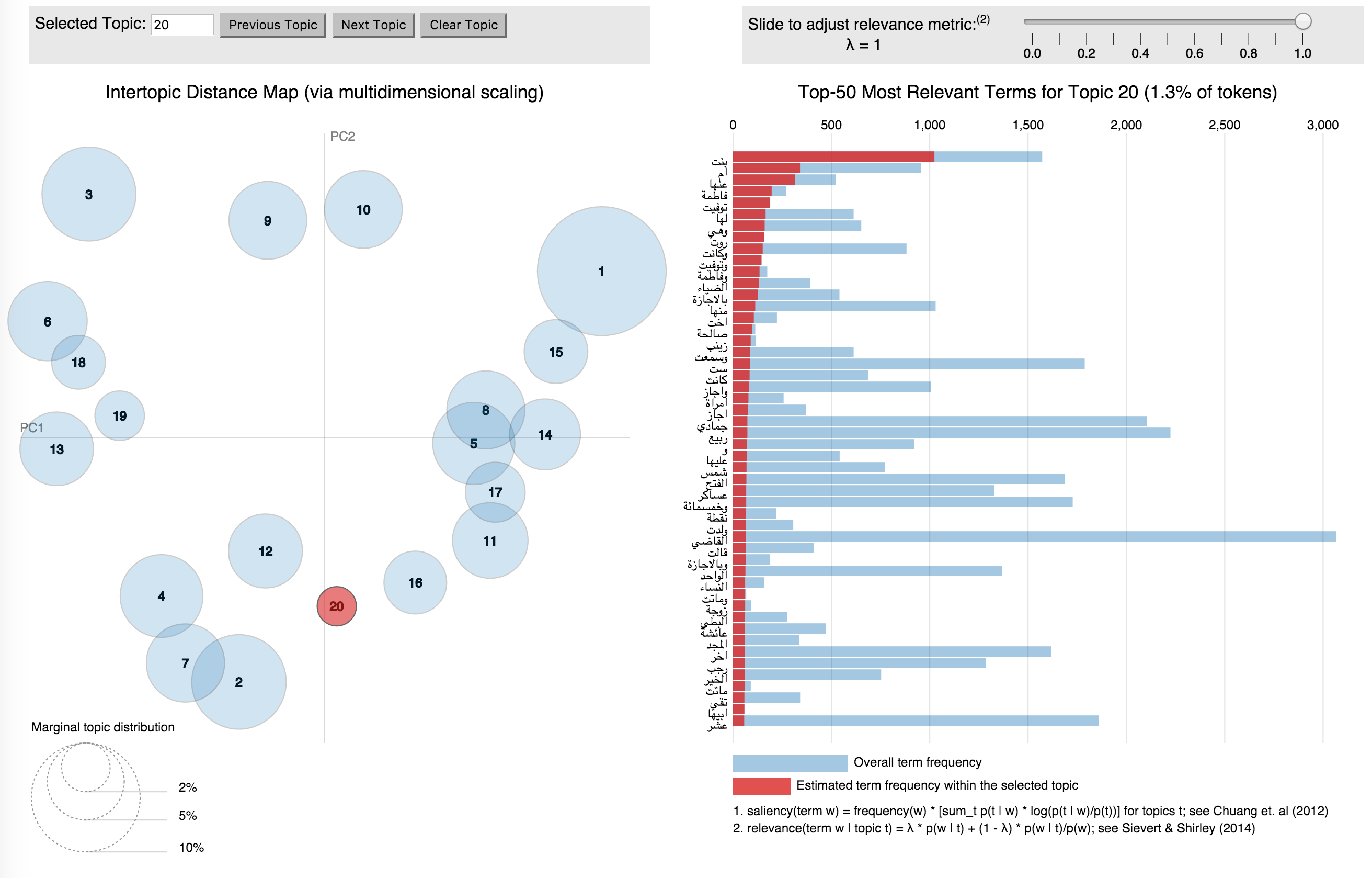 Figure 2: LDAvis visualization of the result of an LDA-topic model of 30,000 Classical Arabic biographies, showing a topic that can be used to detect biographies of women.