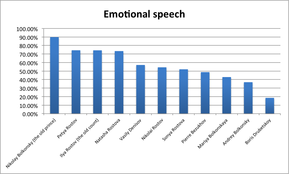 Fig. 2 Characters with the highest share of 'emotional speech' (exclamatory and question sentences combined)