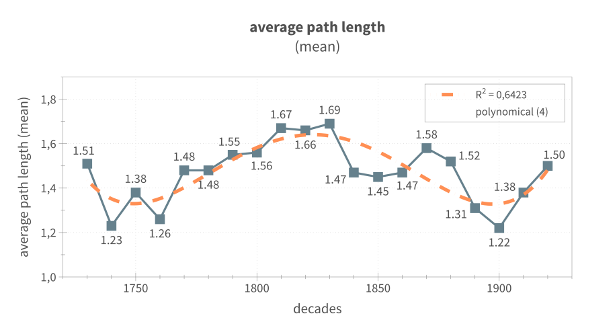 Fig. 1: Average path length by decades (mean)